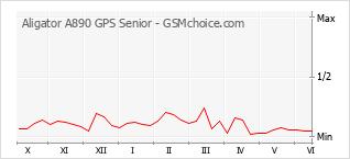 手機聲望改變圖表 Aligator A890 GPS Senior