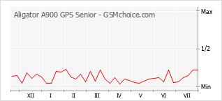 Gráfico de los cambios de popularidad Aligator A900 GPS Senior