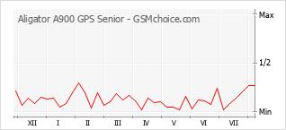 Диаграмма изменений популярности телефона Aligator A900 GPS Senior