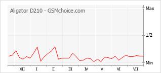 Gráfico de los cambios de popularidad Aligator D210