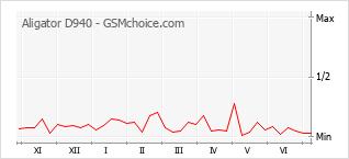 Grafico di modifiche della popolarità del telefono cellulare Aligator D940