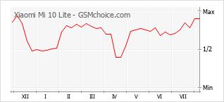 Popularity chart of Xiaomi Mi 10 Lite