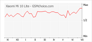 Gráfico de los cambios de popularidad Xiaomi Mi 10 Lite