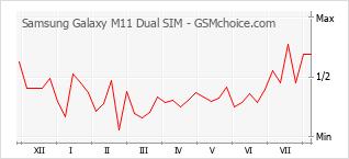Popularity chart of Samsung Galaxy M11 Dual SIM