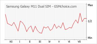 Le graphique de popularité de Samsung Galaxy M11 Dual SIM