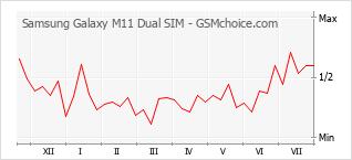 Grafico di modifiche della popolarità del telefono cellulare Samsung Galaxy M11 Dual SIM