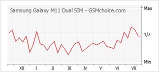 Populariteit van de telefoon: diagram Samsung Galaxy M11 Dual SIM