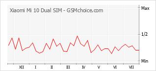 Popularity chart of Xiaomi Mi 10 Dual SIM