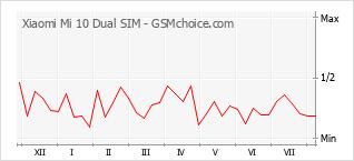 Le graphique de popularité de Xiaomi Mi 10 Dual SIM
