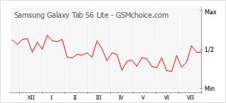 Traçar mudanças de populariedade do telemóvel Samsung Galaxy Tab S6 Lite