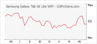 Diagramm der Poplularitätveränderungen von Samsung Galaxy Tab S6 Lite WiFi
