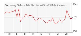 Popularity chart of Samsung Galaxy Tab S6 Lite WiFi