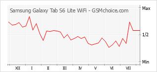 Gráfico de los cambios de popularidad Samsung Galaxy Tab S6 Lite WiFi
