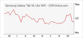 Le graphique de popularité de Samsung Galaxy Tab S6 Lite WiFi
