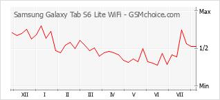 Grafico di modifiche della popolarità del telefono cellulare Samsung Galaxy Tab S6 Lite WiFi