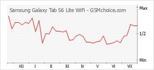 Traçar mudanças de populariedade do telemóvel Samsung Galaxy Tab S6 Lite WiFi