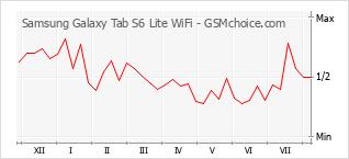 Диаграмма изменений популярности телефона Samsung Galaxy Tab S6 Lite WiFi