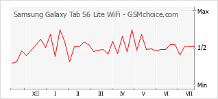 手机声望改变图表 Samsung Galaxy Tab S6 Lite WiFi