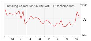 手機聲望改變圖表 Samsung Galaxy Tab S6 Lite WiFi