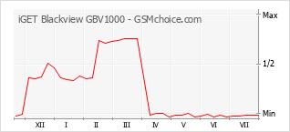 Диаграмма изменений популярности телефона iGET Blackview GBV1000