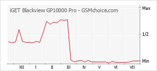 Populariteit van de telefoon: diagram iGET Blackview GP10000 Pro
