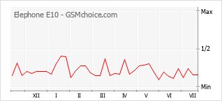Le graphique de popularité de Elephone E10