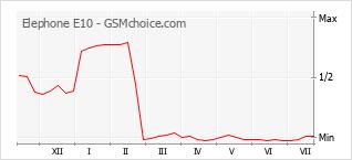 Grafico di modifiche della popolarità del telefono cellulare Elephone E10