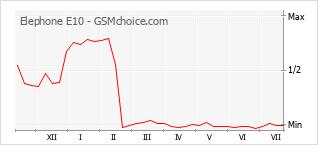 Диаграмма изменений популярности телефона Elephone E10