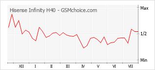 Le graphique de popularité de Hisense Infinity H40