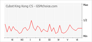 Diagramm der Poplularitätveränderungen von Cubot King Kong CS