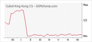 Traçar mudanças de populariedade do telemóvel Cubot King Kong CS