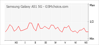 Popularity chart of Samsung Galaxy A51 5G