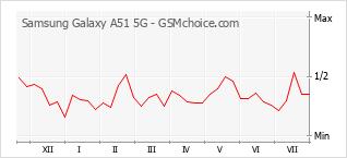 Traçar mudanças de populariedade do telemóvel Samsung Galaxy A51 5G