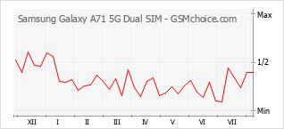 Diagramm der Poplularitätveränderungen von Samsung Galaxy A71 5G Dual SIM