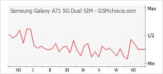 Le graphique de popularité de Samsung Galaxy A71 5G Dual SIM