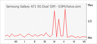 Grafico di modifiche della popolarità del telefono cellulare Samsung Galaxy A71 5G Dual SIM