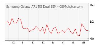Диаграмма изменений популярности телефона Samsung Galaxy A71 5G Dual SIM