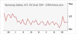 手機聲望改變圖表 Samsung Galaxy A71 5G Dual SIM