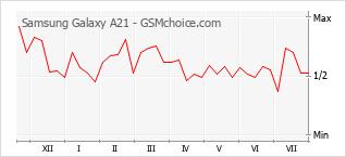 Popularity chart of Samsung Galaxy A21