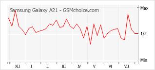 Диаграмма изменений популярности телефона Samsung Galaxy A21