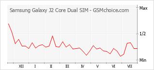 Diagramm der Poplularitätveränderungen von Samsung Galaxy J2 Core Dual SIM