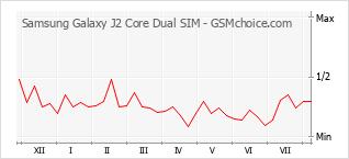 Traçar mudanças de populariedade do telemóvel Samsung Galaxy J2 Core Dual SIM