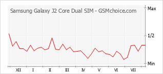 Диаграмма изменений популярности телефона Samsung Galaxy J2 Core Dual SIM