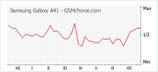 Popularity chart of Samsung Galaxy A41