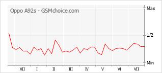 Gráfico de los cambios de popularidad Oppo A92s