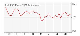 Gráfico de los cambios de popularidad Itel A56 Pro