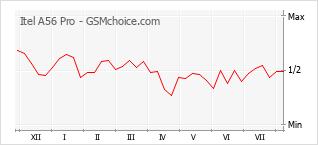 Le graphique de popularité de Itel A56 Pro