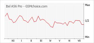 Диаграмма изменений популярности телефона Itel A56 Pro