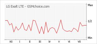 Grafico di modifiche della popolarità del telefono cellulare LG Exalt LTE