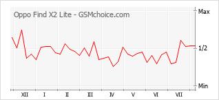 Le graphique de popularité de Oppo Find X2 Lite